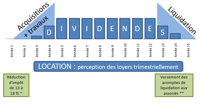 Exemple de SCPI Malraux – SCPI Malraux avantages – Loyer SCPI Malraux