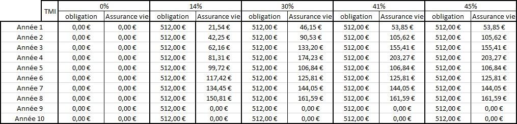 Fonctionnement SCPI assurance vie – Fiscalité assurance vie SCPI