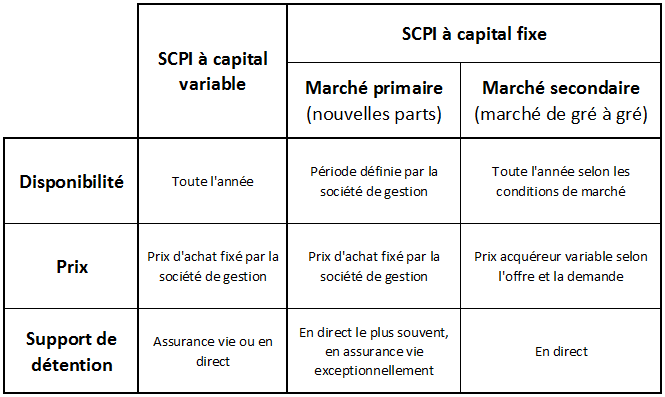 Investir dans une SCPI à capital fixe - Investir SCPI à capital variable
