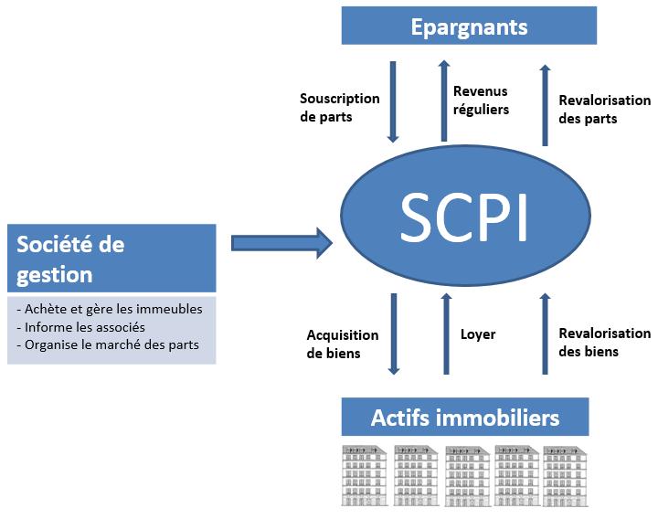 Définition d'une SCPI - Explication du fonctionnement d'une SCPI