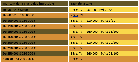 Fiscalité des Plus-Value SCPI –Fiscalité et dividendes SCPI